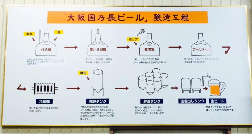 國乃長ビールの製造工程です!!!